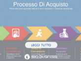 il processo di acquisto del web marketing