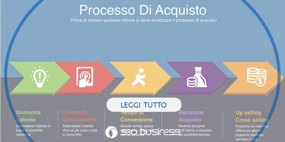 il processo di acquisto del web marketing
