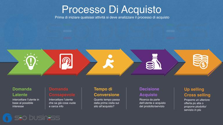 Processo di acquisto online schema base